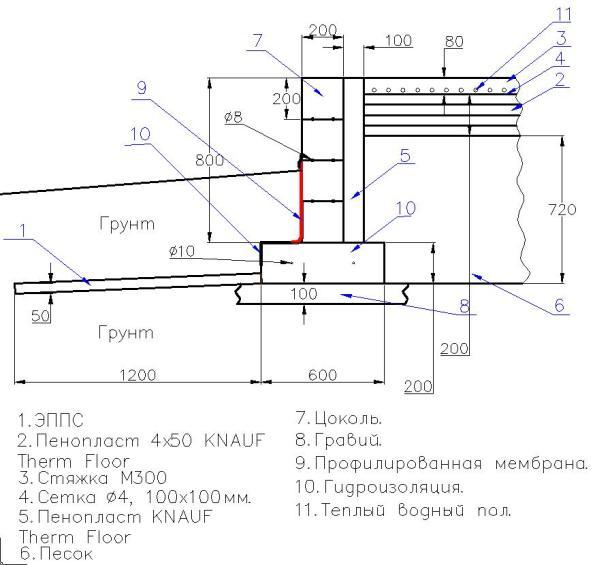 Типичная схема финского варианта ленты с полами по грунту