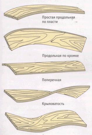 Типичные виды изменения геометрии - коробления доски