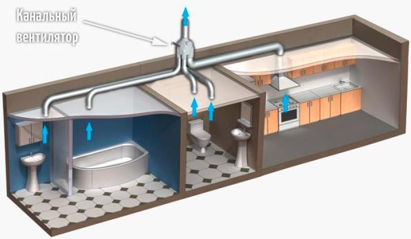 Вытяжная вентиляция с канальным вентилятором