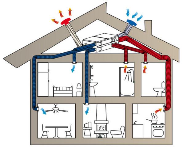 Вентиляция с приточно вытяжной установкой