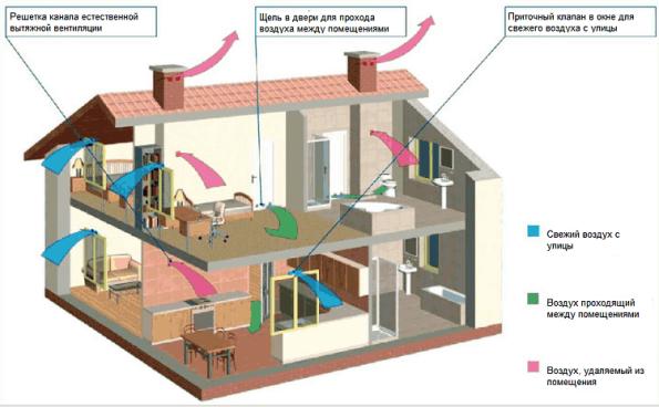 Схема естественной организованной вентиляции