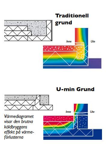Шведские термограммы сравнения УШП и Супергрунда